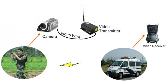 HD - SDI HD Wireless Transmitter 8 Watt Broadcast Video Transmitter and Receiver H.264 Coding