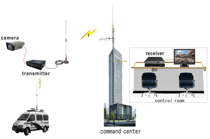 10~15W NLOS COFDM Video Transmitter Long Range with Data , Low Latency