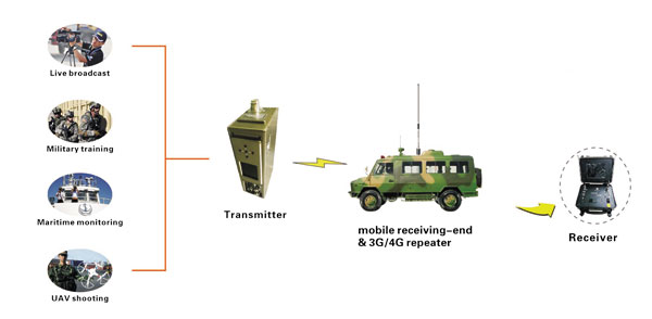 UGV High-speed Wireless Video Transmitter Super Low Latency COFDM Video Sender NLOS