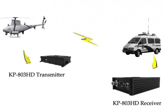 Full HD Wireless Transmitter And Receiver , 1080P HD UAV Video Transmitter