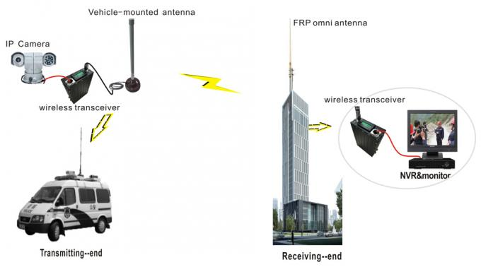 RS-232/RS-485 Network Video Transceiver , Wireless HD Transmitter Two Way Transmission