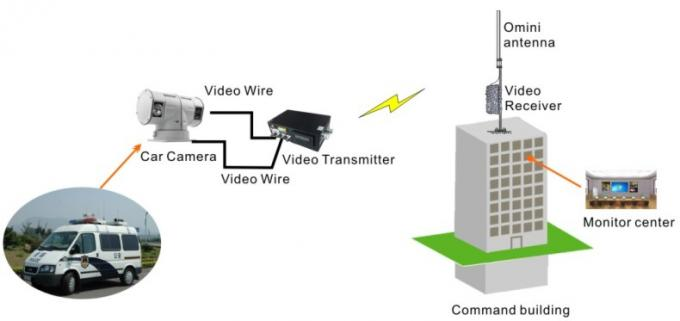 HD Broadcast Long Range Video Transmitter With 10 Watt Wireless Transmitter And Receiver