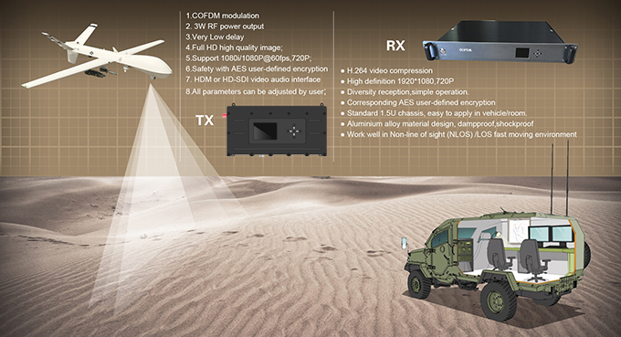 UAV / UGV  COFDM Video Transmitter 3000mW Power For Long Distance Transmission