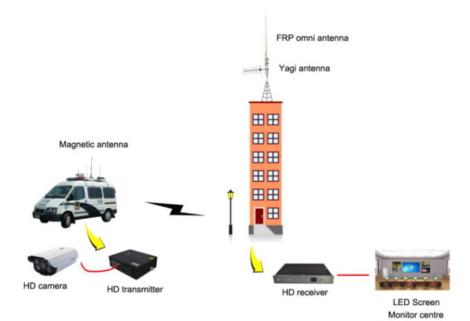 Long Range Vehicle / Marine COFDM HD Video Transmitter 15~20km NLOS Wireless Security System