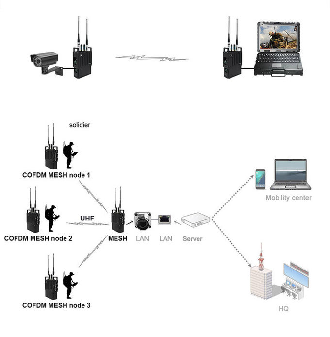 Multicast COFDM IP Mesh Video & data Network MESH Communication up to 32 Nodes